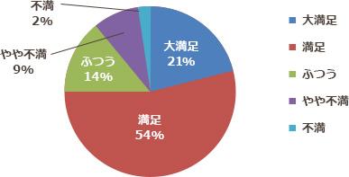 大満足21% 満足54% ふつう14% やや不満9% 不満2%