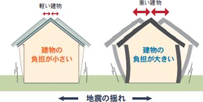 地震力を大幅に低減